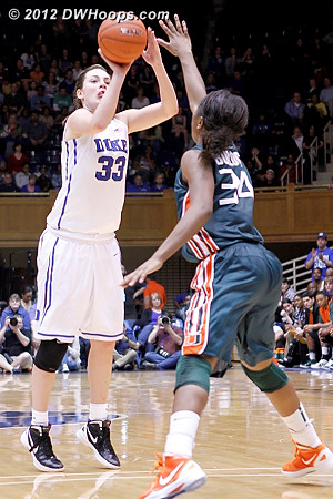 This three by Peters would have been the dagger, putting Duke up by 17.  It was a miss, and the Canes rose up with an 11-0 run.  - Duke Tags: #33 Haley Peters - MIA Players: #34 Sylvia Bullock
