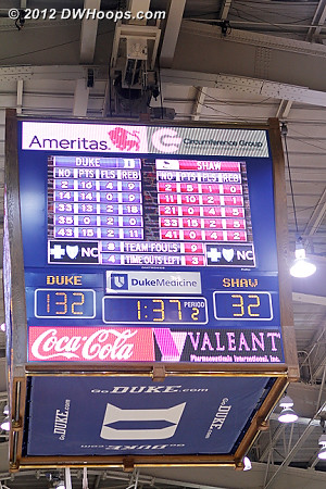 Duke goes up by 100