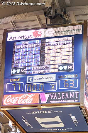 Ballgame!  #4 Duke remains a perfect 6-0, #10 Cal drops to 6-1, both teams should learn a lot