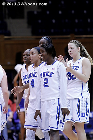 A happy Duke squad remains undefeated  - Duke Tags: #2 Alexis Jones