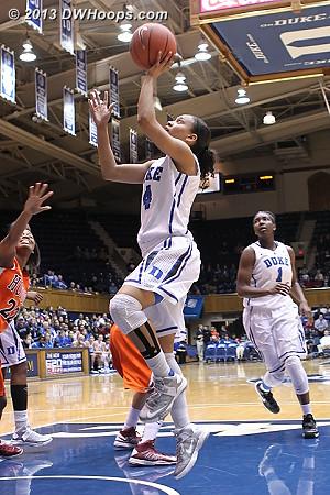 Chloe Wells puts Duke up 16-9