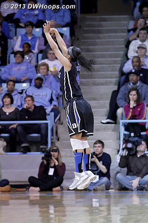 Wells alone behind the arc translated into her 4-5 three point shooting in the first half.  This make put Duke up a ridiculous 36-7.  - Duke Tags: #4 Chloe Wells