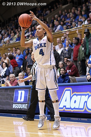 Chloe Wells launched Duke's first shot, a miss