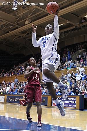 Jones puts Duke up eight