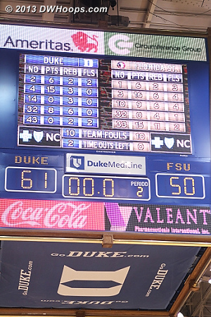 Ballgame - all of Duke's 25 wins to date have been by double digits