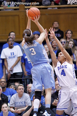 Megan Buckland was persistent in following her miss, 8-5 Devils  - Duke Tags: #4 Chloe Wells - UNC Players: #3 Megan Buckland