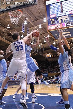 Looks like a held ball to me  - Duke Tags: #33 Haley Peters - UNC Players: #21 Krista Gross