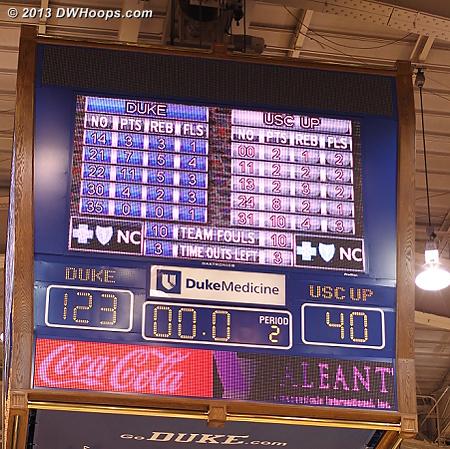 Ballgame - Duke 123, USC-Upstate 40