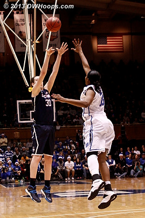 A miss, so UConn only led by 15 at half