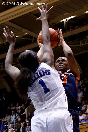Duke notched a season high 13 blocked shots, including six for Williams  - Duke Tags: #1 Elizabeth Williams  - UVA Players: #33 Raeshaun Gaffney