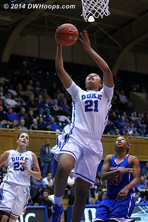 Cooper scored a season high 10 points, the sixth Duke player in double figures