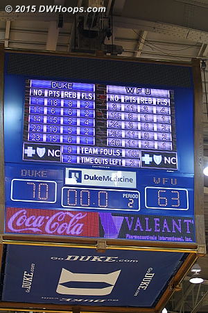 Ballgame - Duke 70, Wake Forest 63.  That's 41 straight for the Blue Devils over the Demon Deacons.