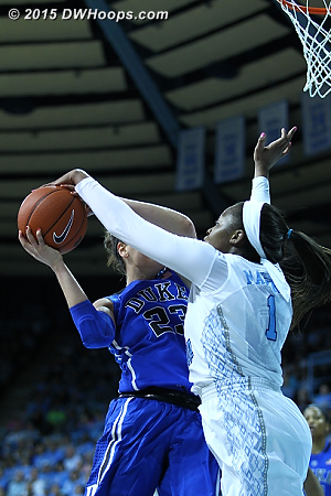 Rejection by Mavunga who sent three Duke shots back  - Duke Tags: #23 Rebecca Greenwell